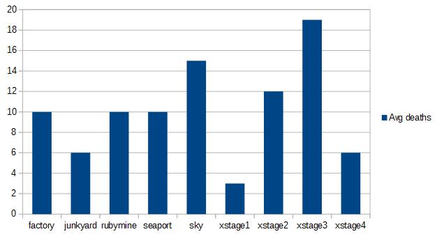 Average deaths per player per level
