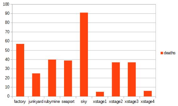 Total deaths per level